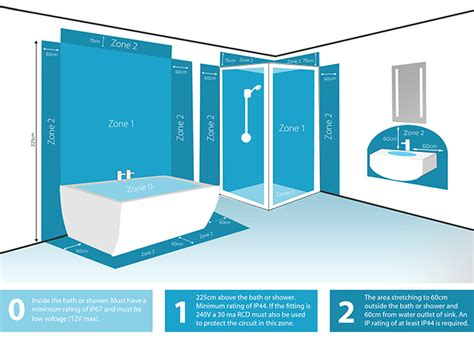 bathroom zones sensio furniture lighting solutions
