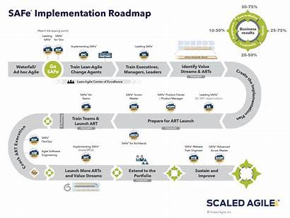Roadmap Implementation Agile Safe Map Road Scaled