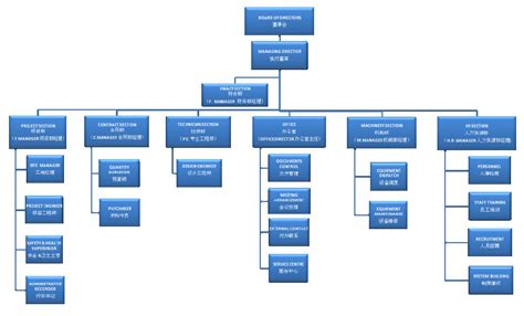 Construction Organizational Structure Construction Organizational Chart Commonpence Co