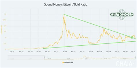 Bitcoin price and other btc cryptocurrency market and. September 17th 2020, Bitcoin - Take Advantage Of Any Dip Below 10K!   Cryptocurrency   Gold ...