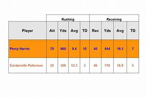 Can Cordarrelle Patterson Become The New Percy Harvin In
