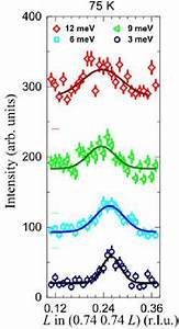 Magnetic Excitations In Lanio 3 Inelastic Neutron