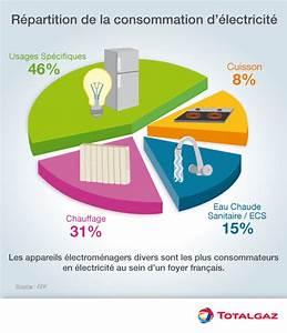 Votre projet de maison basse consommation cdurableinfo for Electricite a la maison 5 votre projet de maison basse consommation cdurable