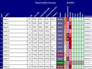 Project Scorecard Template. Example Project Scorecard ...