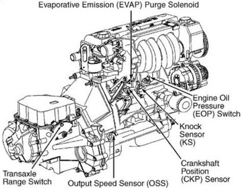 98 Saturn Sl1 Fuse Diagram by 2000 Saturn Ls2 Fuse Diagram Imageresizertool