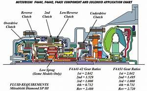 Mitsubishi F4a41  F4a42  F4a51 Transmission Repair Manual