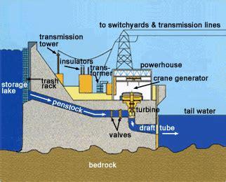 crsp power office hydropower generation basics