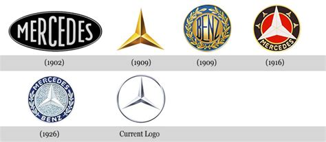 Little Known Facts About Some Of The Most Popular Logos In
