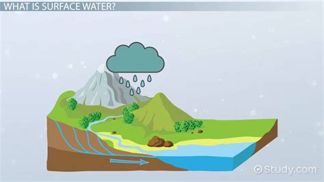 surface water definition properties video lesson