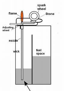 File Lighter Diagram Png