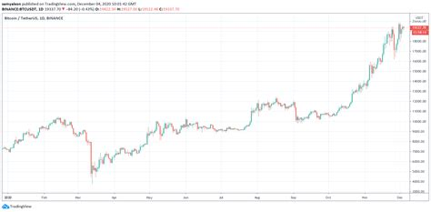 See proof type, algorithm and price charts of btc. Is It Bitcoin Season or Altseason? Right Now No-one Knows ...