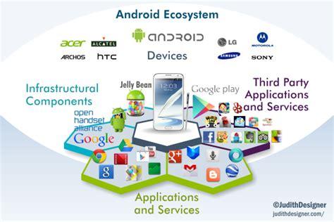 smartphone ecosystem on wacom gallery