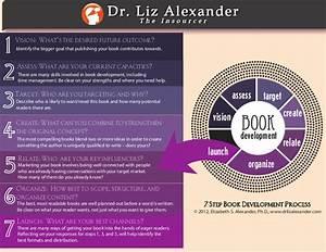 7 Step Book Development Process