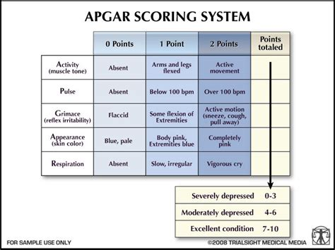 Causes Symptoms Treatment Apgar
