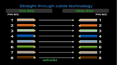 computer color codes pc to switch lan cable crimping color code adnscan