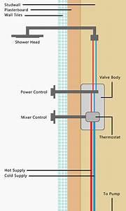 Shower Mixer Tap Repair Including Mixer Valve Repair And