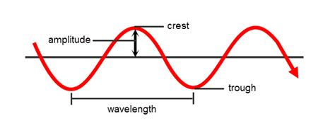 the speed of a wave is calculated using the following