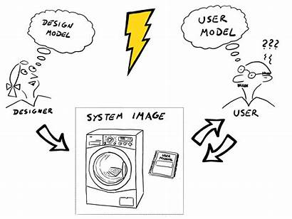 Mental Models User Everyday Things Designer Api
