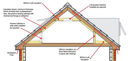 Skimmed Ceiling by Room In Roof Insulation Insul8 Energy