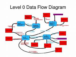 Ppt - Data Flow Diagram Notations Powerpoint Presentation