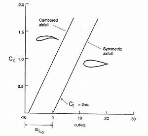 7 Effect Of Camber On An Airfoil U0026 39 S Lift Coefficient  16
