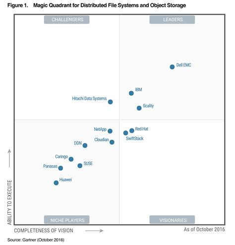 Gartner Recognizes Dell EMC as a Leader in the First Ever ...