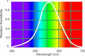 Photopic spectral sensitivity function