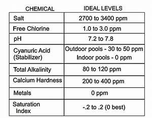 How Often Should You Test Your Water