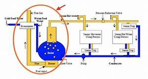Commercial Steam Boilers  A Primer