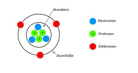Neutron Electron Proton by Was Sind Ionen Kationen Und Anionen 187 Das Nasse Element
