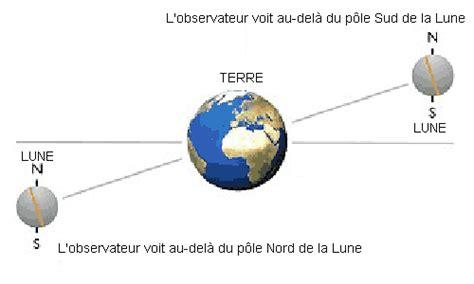 Rotation Synchrone De La Lune Autour De La Terre by A S C T Section Astronomie