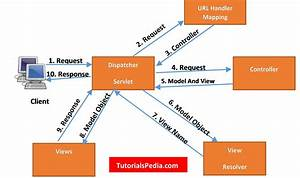 How Java Spring Mvc Works  Spring Mvc Request Flow