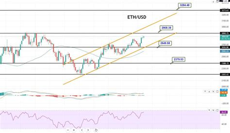 Ethereum Price Forecast – ETH/USD to Hit 2,900 Target ...