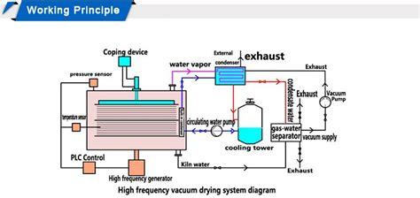 dx woodworking machine rf vacuum wood kiln dryer  wood