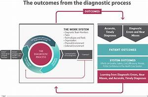 The IOM framework describing the diagnostic process and ...