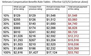 Va Disability Benefits Chart 2018 Va Disability Rate Tables Brokeasshome Com