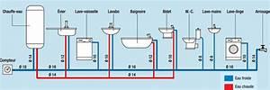 Dimension Raccord Plomberie : pression d bit diam tre conseils pour la plomberie en cuivre ~ Melissatoandfro.com Idées de Décoration