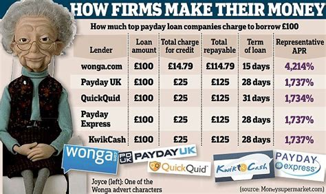 payday loan rates   control evolve