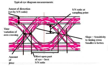 The Eye Diagram