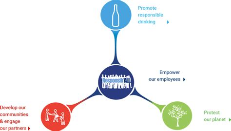 siege social pernod ricard our model our 4 commitments pernod ricard