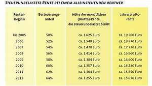 Steuer Auf Rente Berechnen : gleiches recht f r alle oder vor dem gesetz sind alle gleich gilt das auch f r rentner die ~ Themetempest.com Abrechnung