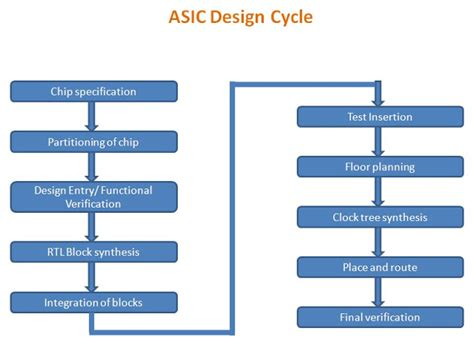 cover letter asic design engineer at the forks of the