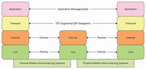 The Tcp  Ip Protocol Suite