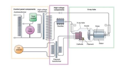 Ray Generator Circuits