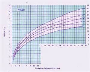Premature Growth Chart Weight