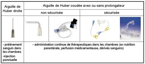 protocole chambre implantable mobilier table chambre implantable infirmier