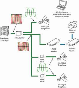 Modem Cable Wiring Diagram