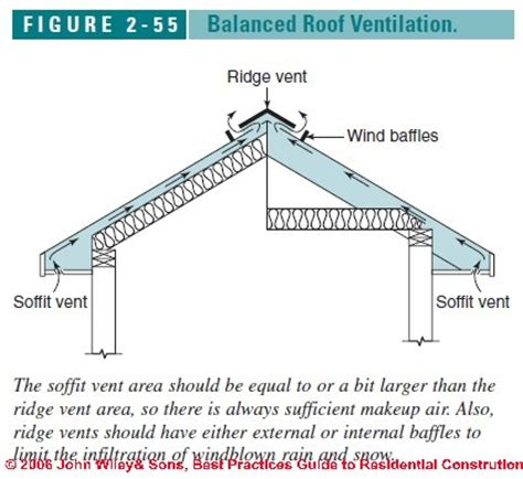 insulate cathedral ceiling without ridge vent roof ventilation design specifications