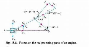 Forces On The Reciprocating Parts Of An Engine  Neglecting