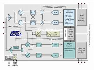 Chipcon Cc2420 Rf Module Block Diagram  12